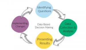 the importance of data based decision making feedback loop
