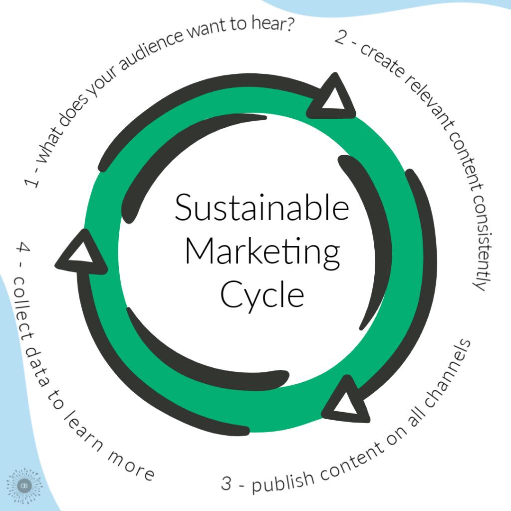 Sustainable Marketing Cycle