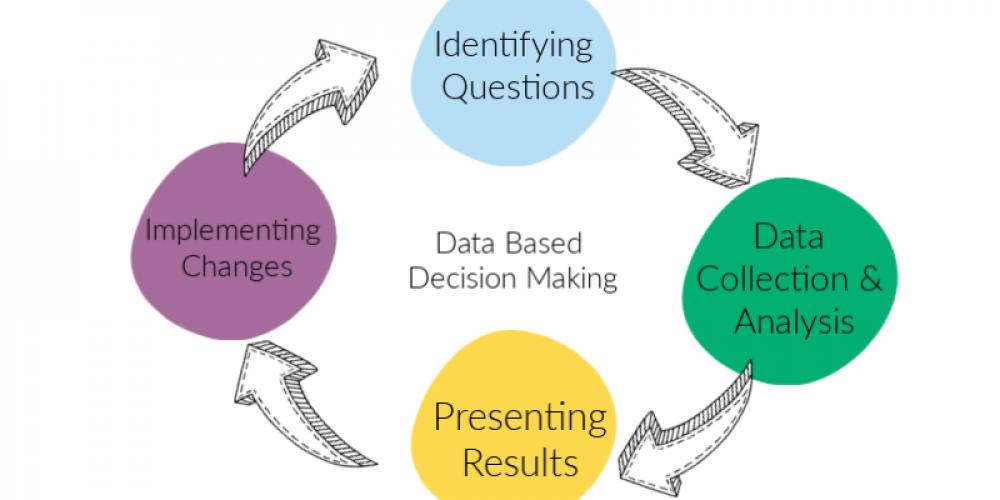 Data Feedback Loop (2)